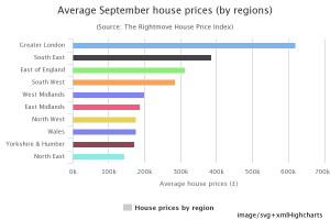 average Sep house prices - png chart